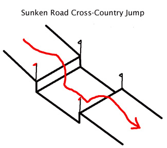 Sunken road cross-country jump diagram